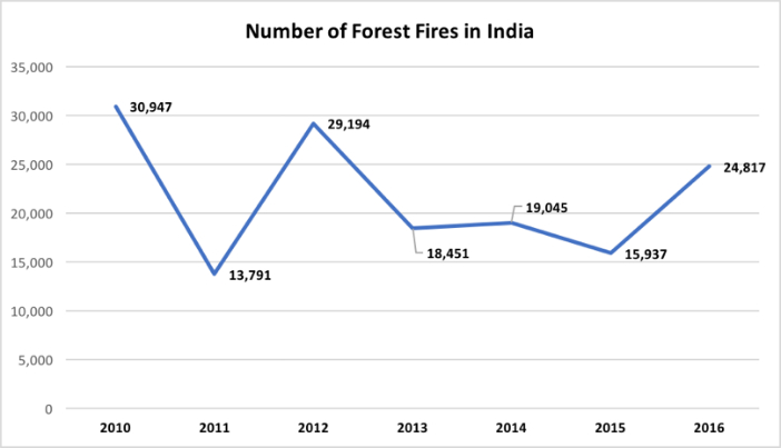 understanding-the-forest-fire-numbers_number-of-forest-fires-in-india1