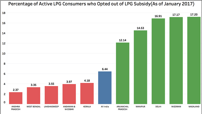 Active Domestic LPG Consumers_6
