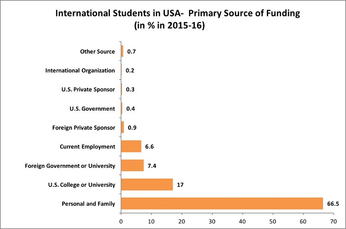 Indian Students in the USA_7