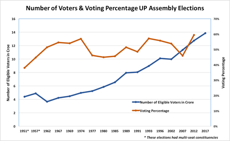 Number of voters and voting percentage UP Assembly elections 2017