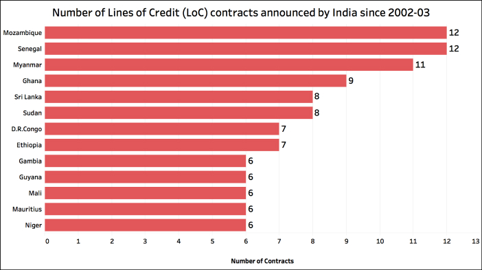 Credit support promised by the PM_LOC Number