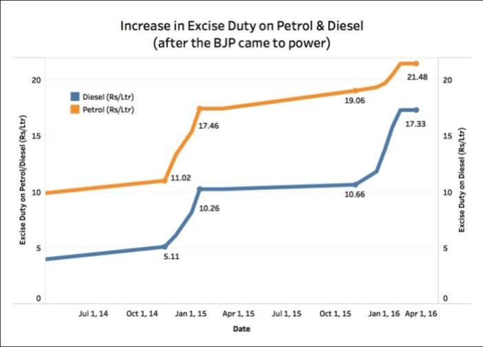 Excise Duty on Diesel increased