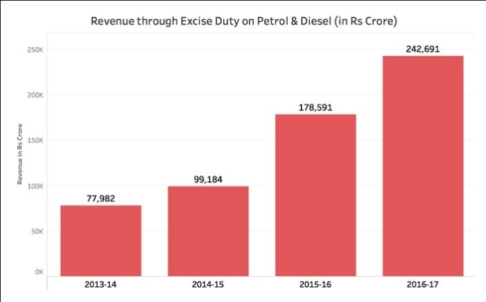 Excise Duty on Diesel increased_Excise duty revenue