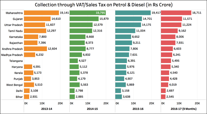 Excise Duty on Diesel increased_VAT_Sales tax
