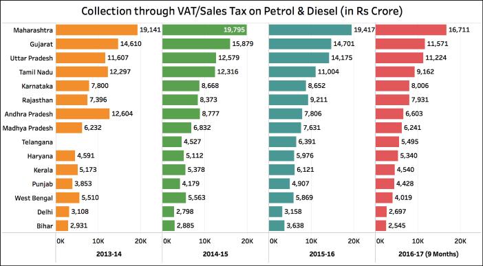 Excise Duty on Diesel increased_VAT_Sales tax