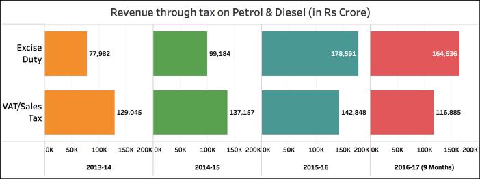 Excise Duty on Diesel increased_revenue increase