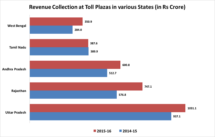 Toll on National Highways_states