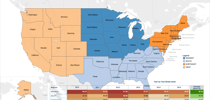 US Hate crime Analysis by Region