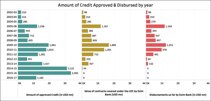 Credit support promised by the PM_percentage disbursement