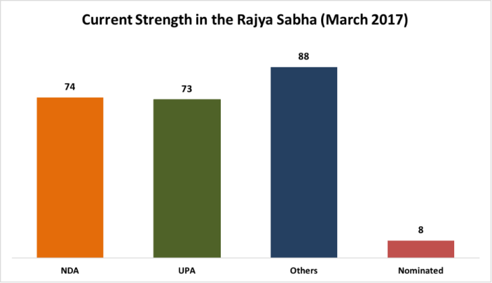 how the Rajya Sabha numbers will change_current strength