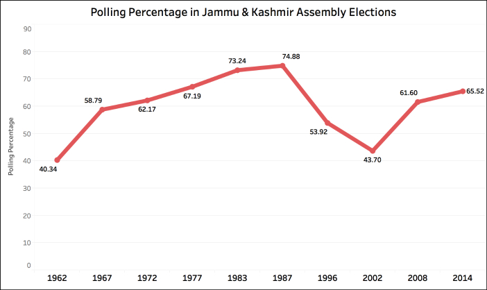 1.68% votes cast till 2 PM in Srinagar Lok Sabha bypoll class=