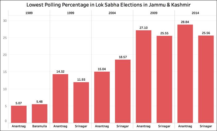 Jammu & Kashmir elections lok sabha low
