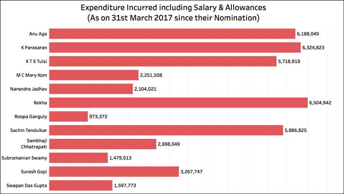 Rajya Sabha Attendance_expenditure
