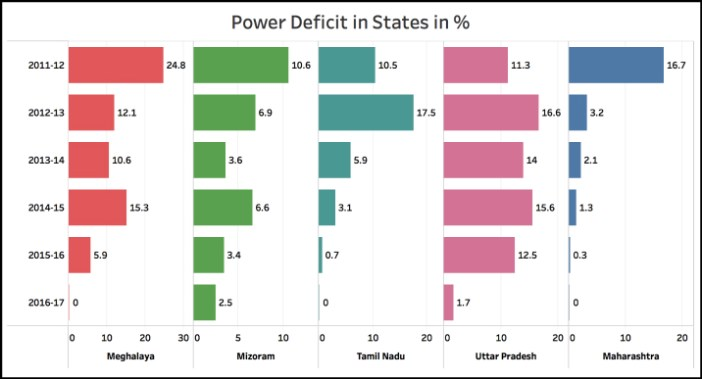Transmission and Distribution (T&D) losses States 2