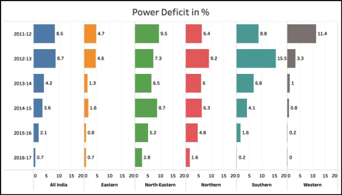 Transmission and Distribution (T&D) losses deficit india regions