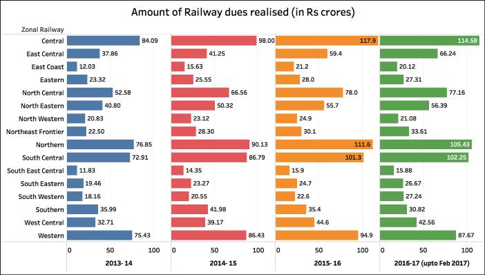 ticketless railway passengers_Revenue