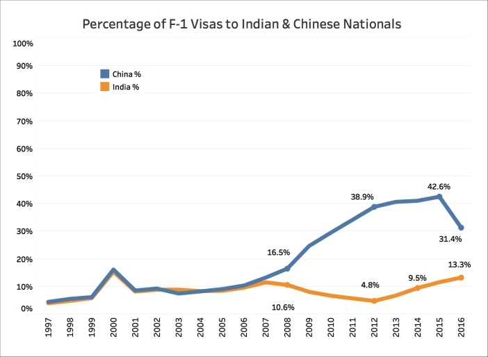 Indian Nationals H1-B Visa F-1