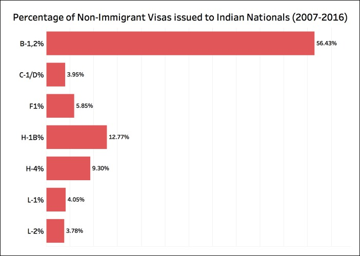 Students Visas to US Percentage of Non Immigrant Visa's Issued