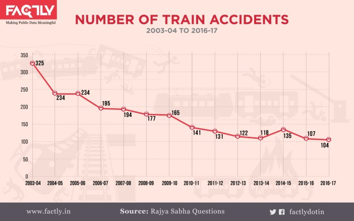 2. Total Number of accidents