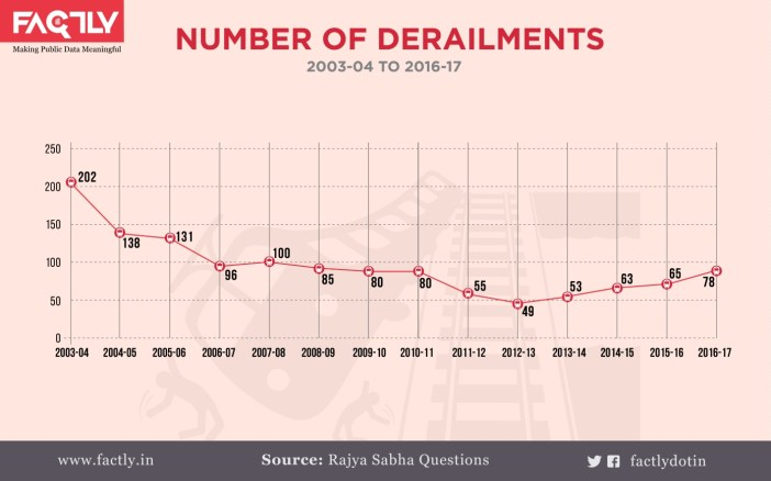 3. Number of Derailments