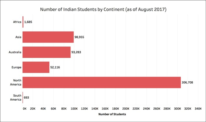 Indians students studying abroad continents
