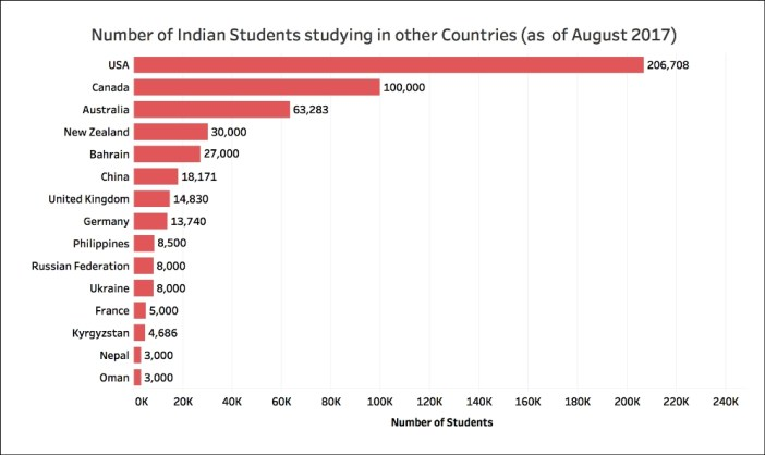 Indians students studying abroad top countries