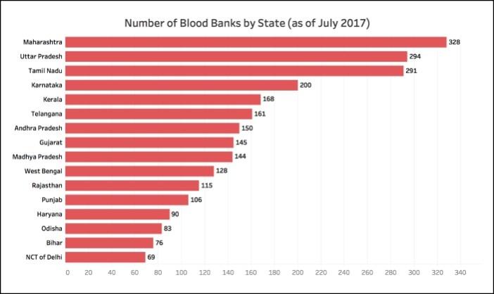 Number of Blood Banks_3