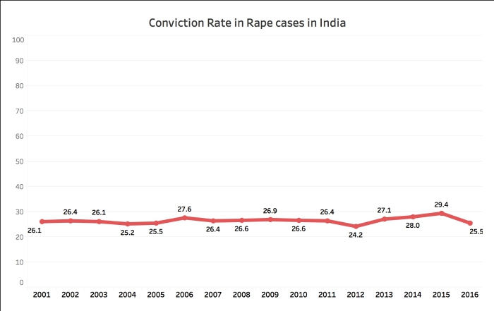 Number of registered Rape cases Rape CVR