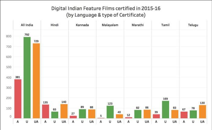 A-rated films in India_digital language by certificate