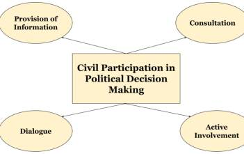 Civil Participation in political decision making_factly