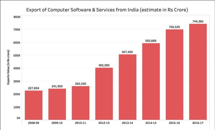 Growth of IT Exports_all india exports