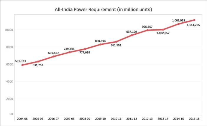 Power availability in India_power requirement