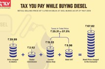 Taxes on Petrol and Diesel_infographic_featured image