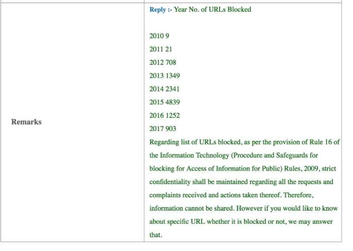 Websites blocked in India_Number of URLs blocked year wise