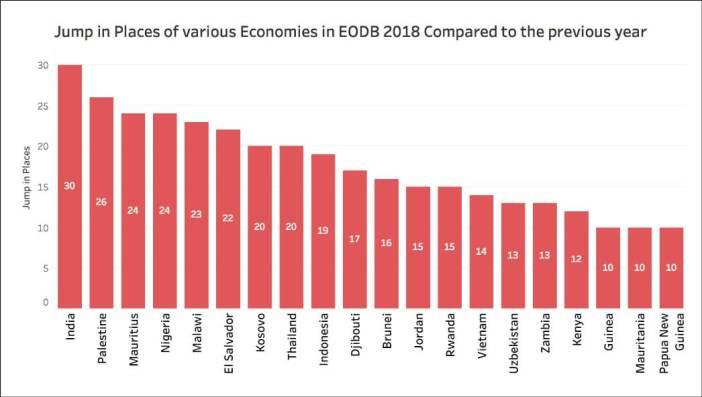 World Bank EODB rankings_Sheet 1