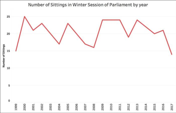 winter parliament session_winter session number of days