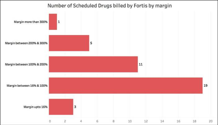 Fortis Hospital bill_scheduled drugs