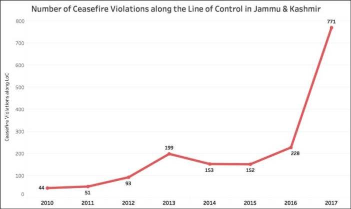 terror related incidents in Jammu & Kashmir+Ceasefire