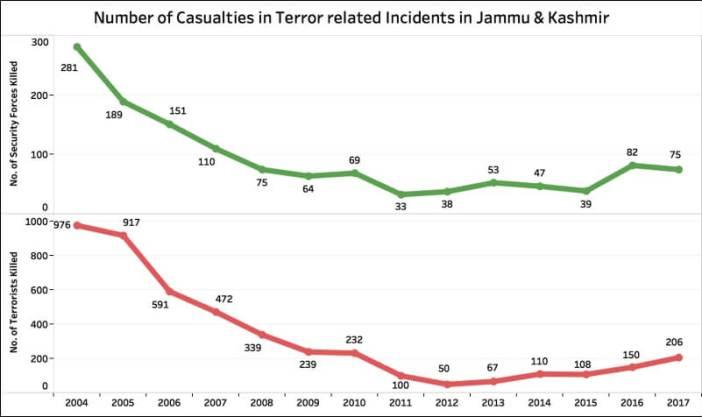 terror related incidents in Jammu & Kashmir_Casualties