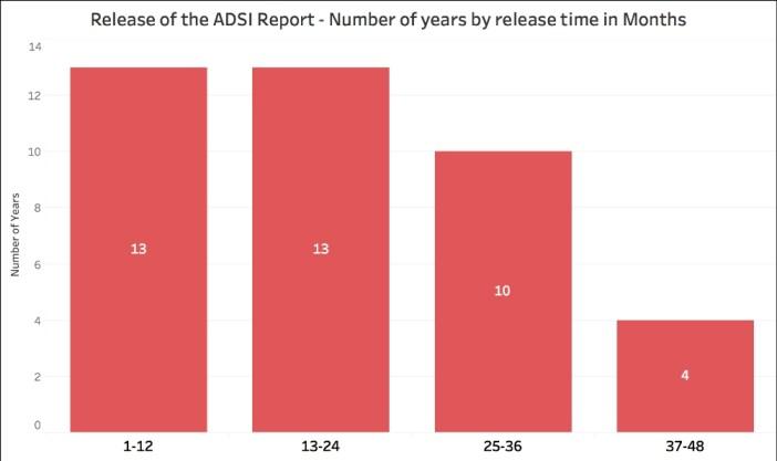 NCRB Annual Reports_ADSI BIn
