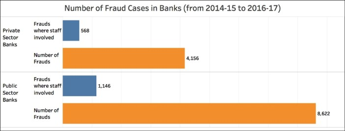 Bank Fraudulent transactions_Number of incidents