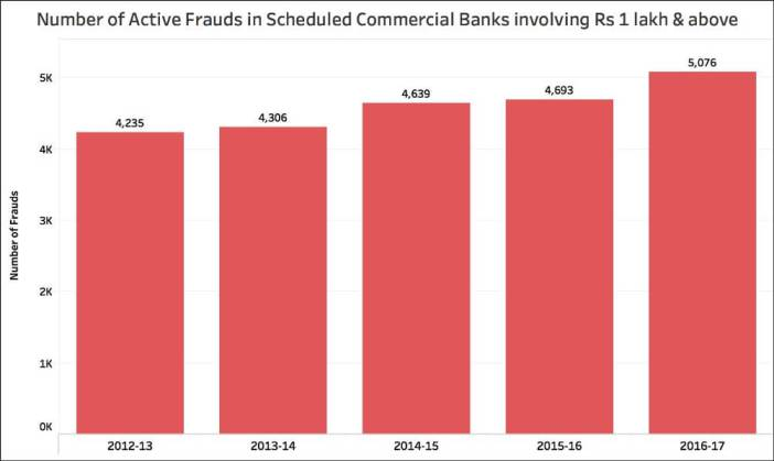 Bank Losses due to Frauds_Overall frauds