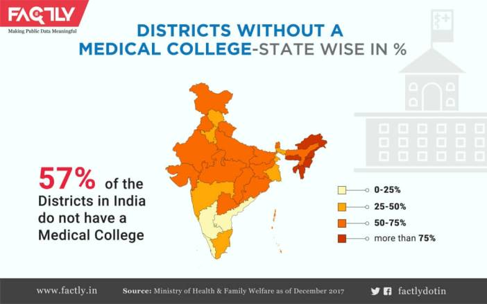 Medical Colleges in India_1
