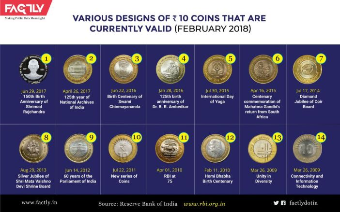 Valid Rs 10 Coin designs_1