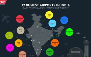 12 Busiest Airports in India