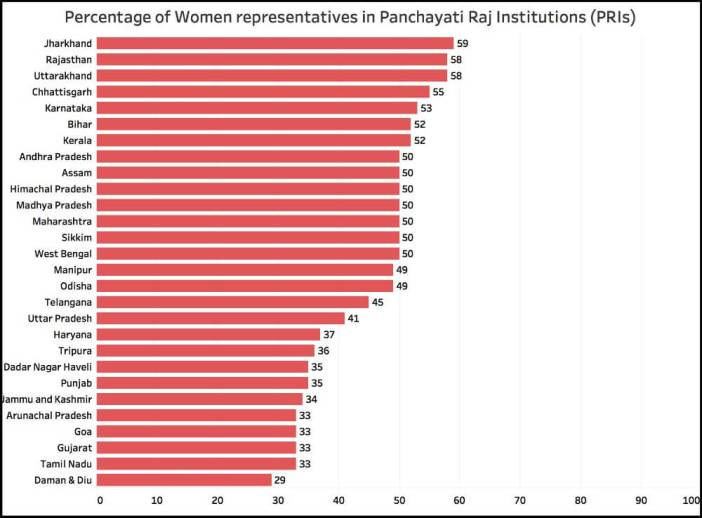 Women in Panchayat Raj_PRIs