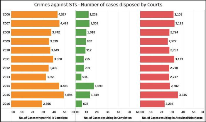 abuse of Prevention of Atrocities act_disposed by courts (STs)upto 2016