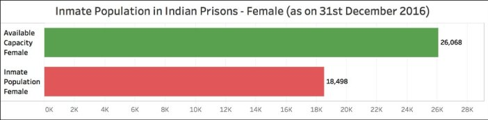 overcrowded prisons in India_inmate population female (2016)