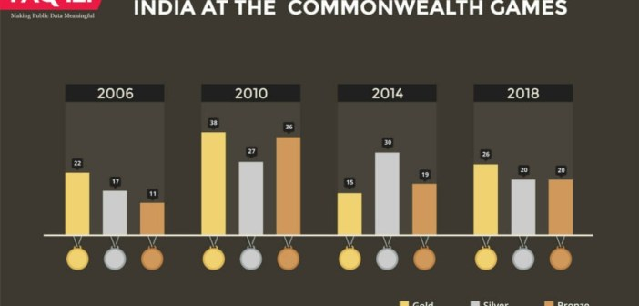 2. India at the Commonwealth games_factly