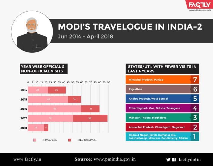 Narendra Modi's Domestic Visits 2